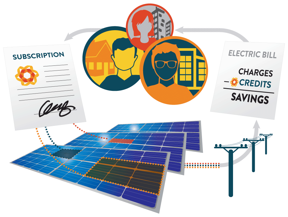 how together solar works